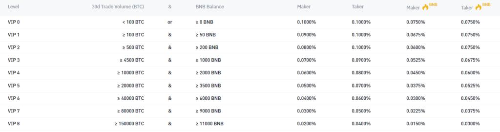 binance fee schedule
